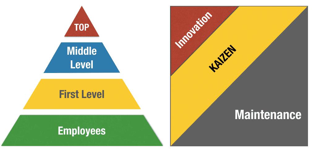 Kaizen VS Innovation