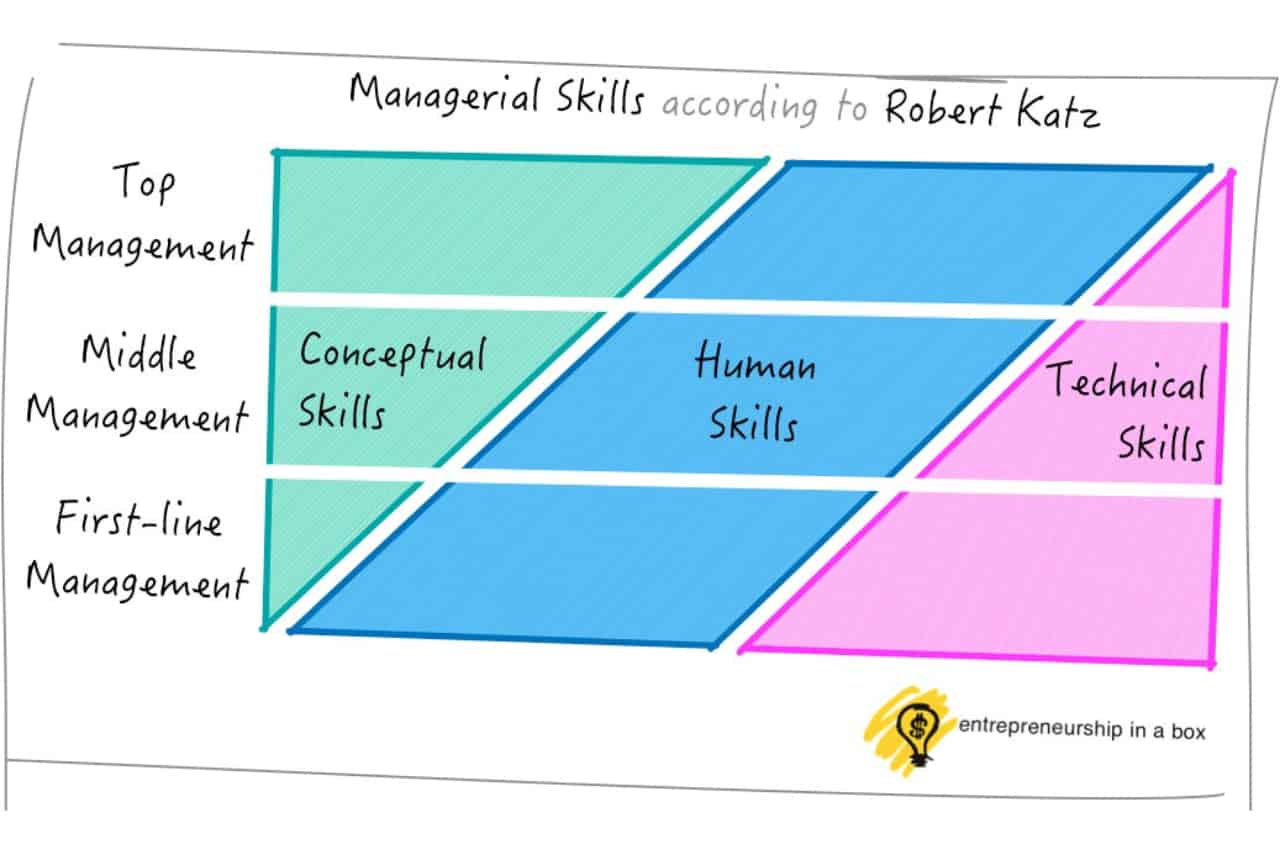 Managerial Skills according to Robert Katz