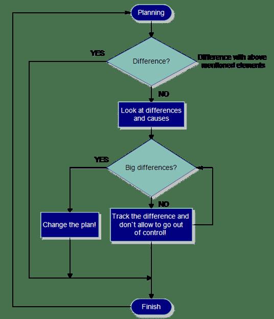 measuring business plan
