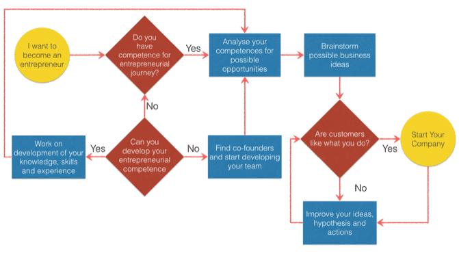entrepreneurship process