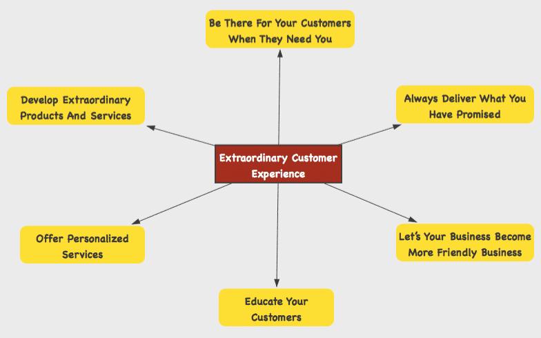 extraordinary customer experience