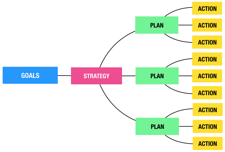 goals strategy plans actions