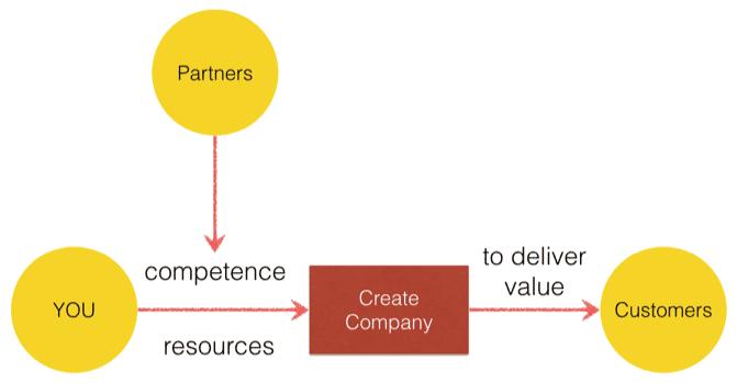 simplified entrepreneurship process partners