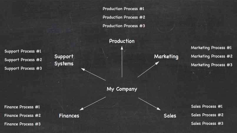 5 Important Business Systems With Processes