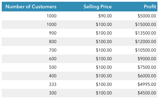 Different Pricing and Profit