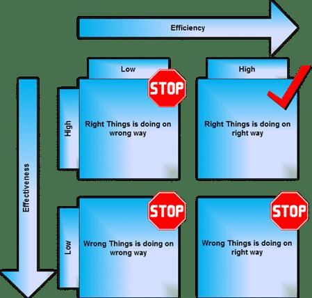 Efficiency-Effectiveness