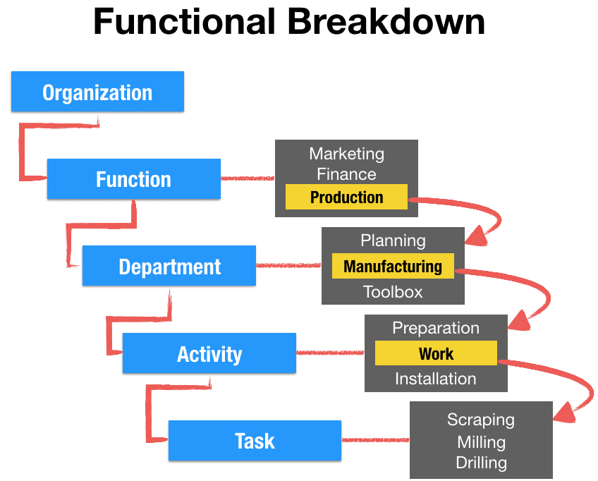 Functional Breakdown of an organization