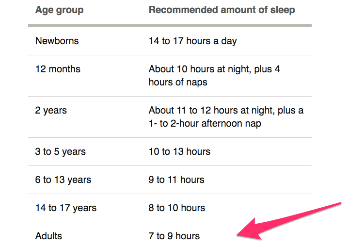 How many hours of sleep are enough?
