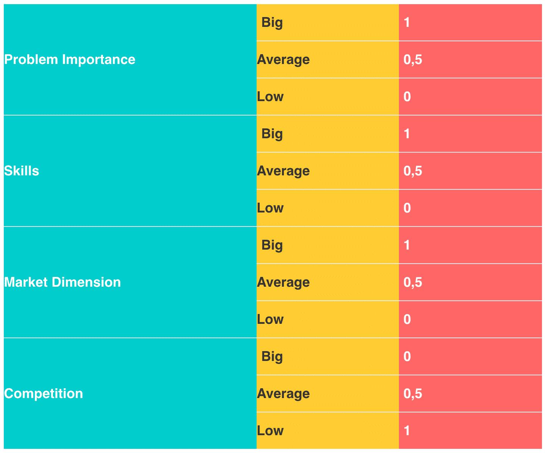 evaluate metrics for business ideas