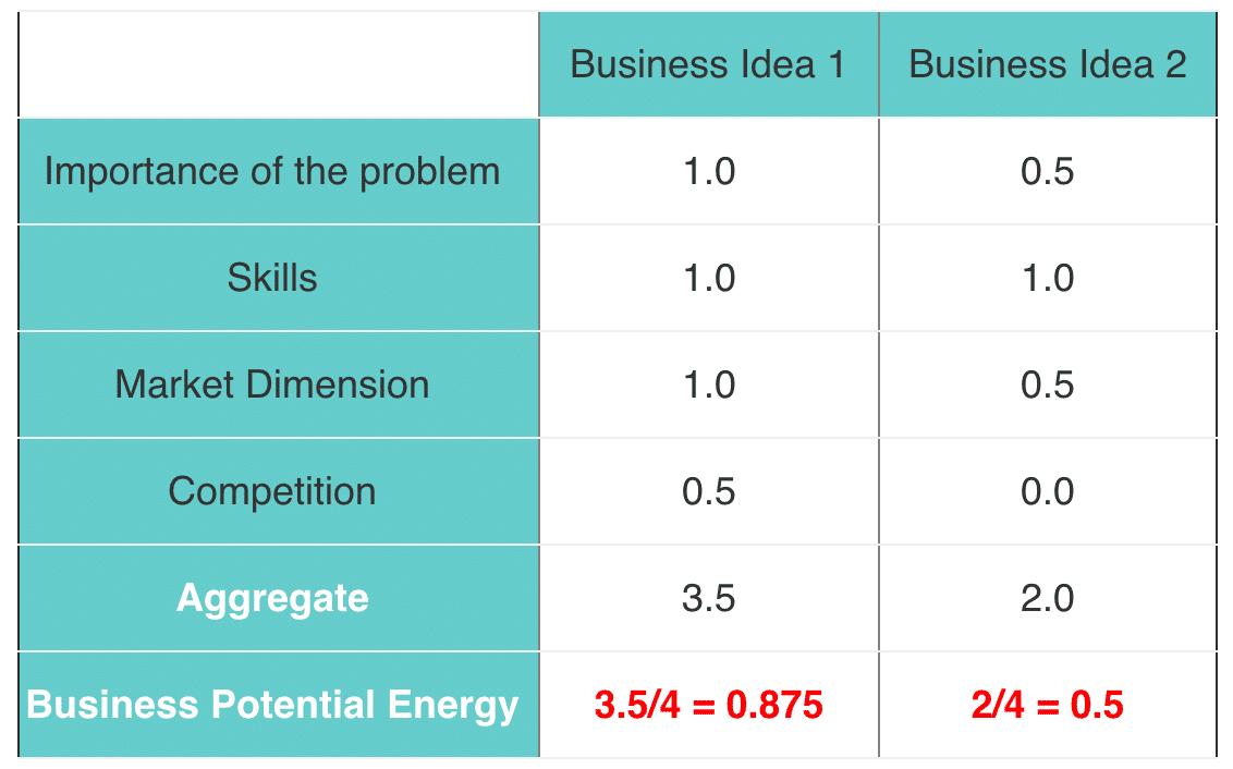 Analyse Business Ideas