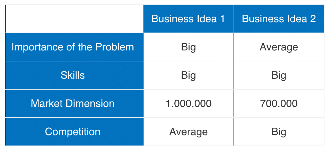 two business ideas