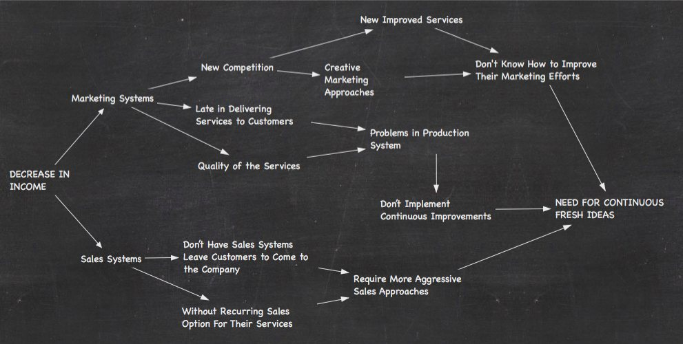 Idea Generation System Problem Analysis Small Business