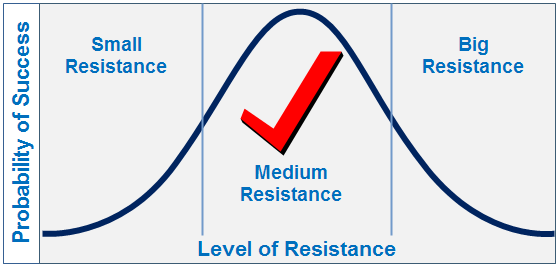 the level of resistance to change