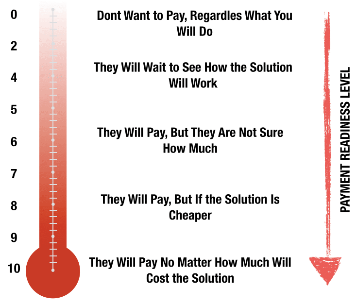 Payment Readiness Level for Ideas