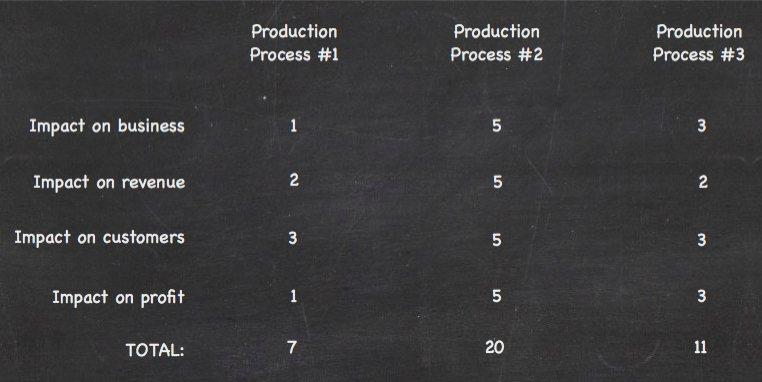 Prioritization Processes