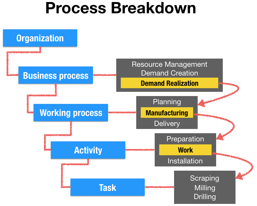 Process Breakdown in an organization