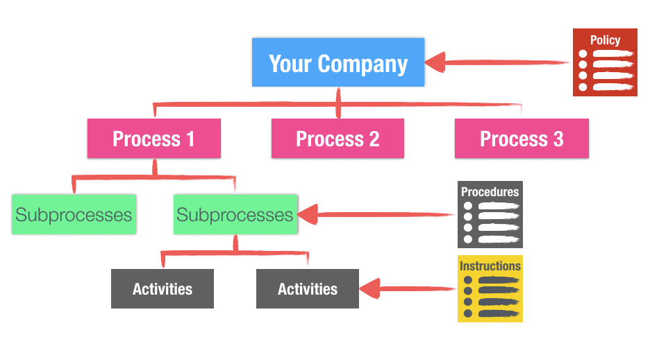Process Hierarchy