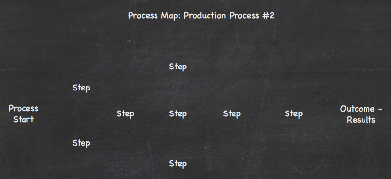 Process Map Chronological Order