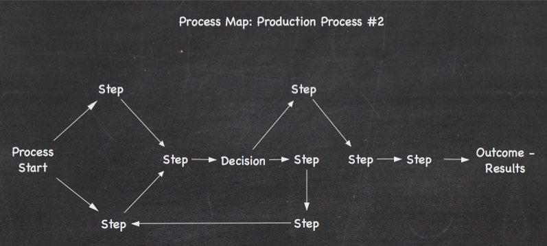 Process Map Decisions