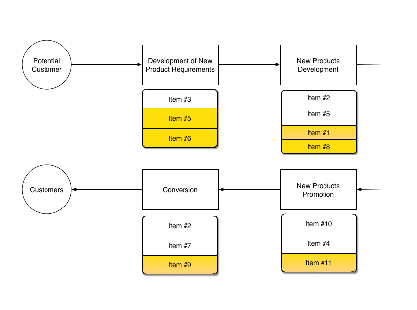 Process Maps With Items