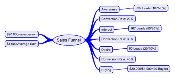 Sales Funnel Calculations