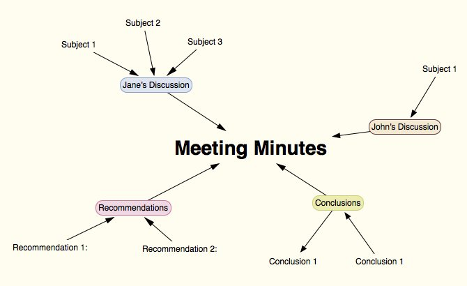 5 meeting minutes software you can use in your company scapple as a meeting minutes software thecheapjerseys Images