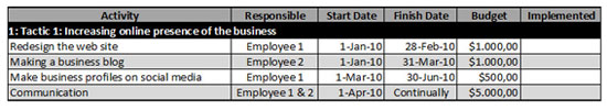 marketing plan table