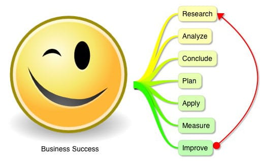 7 Standard Action Steps to Business Success