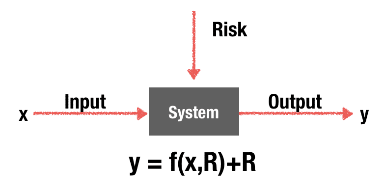 business risk - measuring process with risk factors