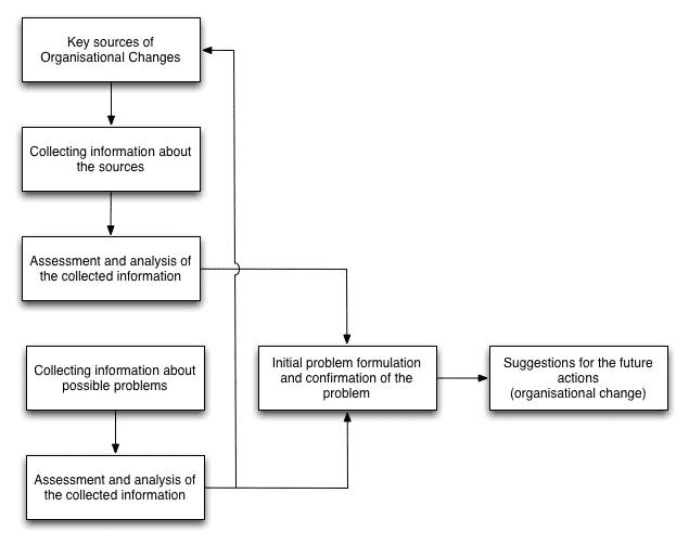Diagnostic Model of Organizational Change