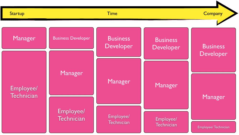 build the business entrepreneurial roles