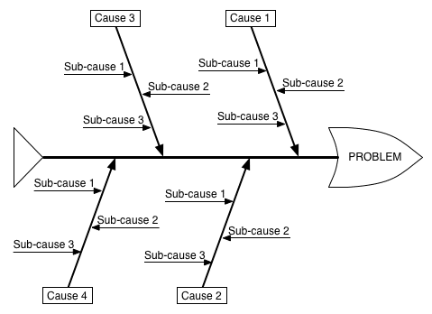 How to use cause and effect diagram to solve business problems fishbone diagram ccuart