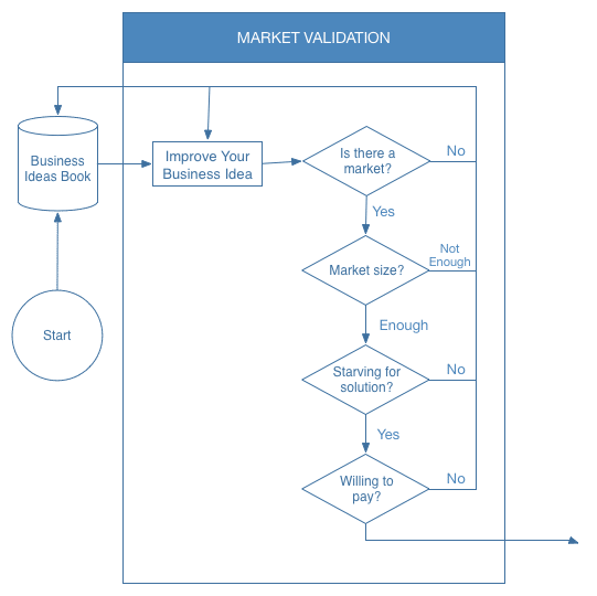 market validation stage