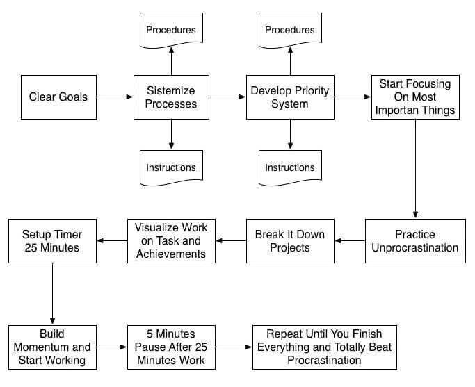 procrastination process