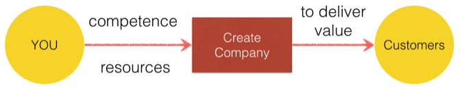 simplified entrepreneurship process competence