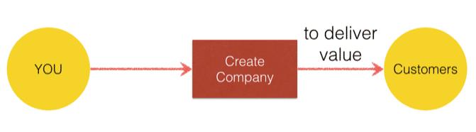 simplified entrepreneurship process