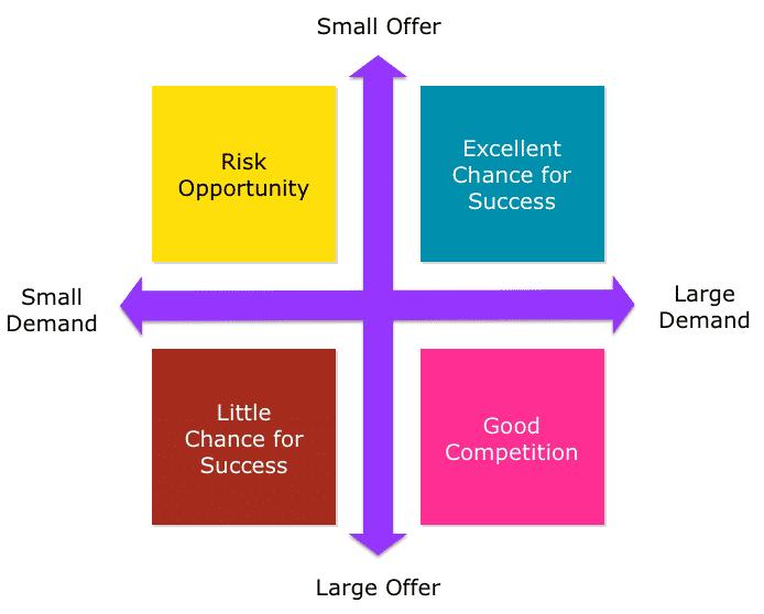 supply and demand matrix